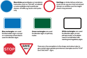 Road Signs Highway Code